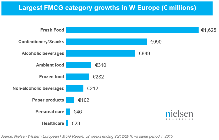Largest FMCG category growths in millions