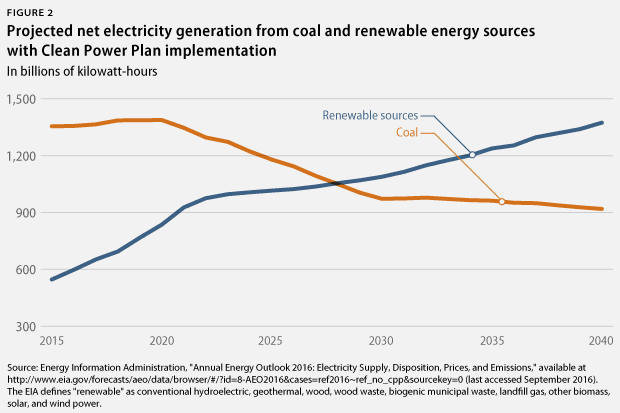 electricity generation from coal and renewable sources