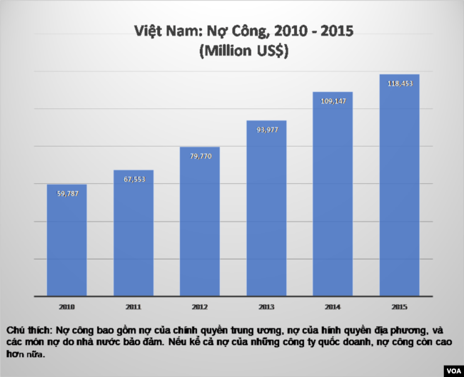 (Chart: Nguyễn Quốc Khải)