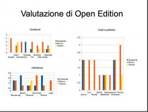 Valutazione Open Edition