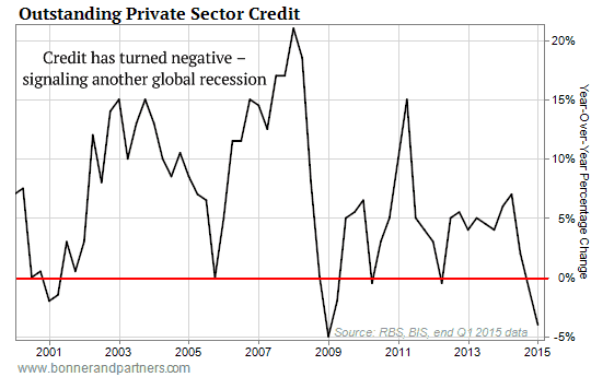 Credit Growth