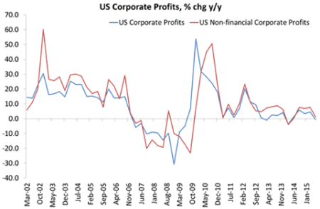 Lucros corporativos nos EUA Agosto