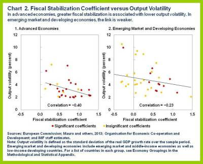 estabilização fiscal