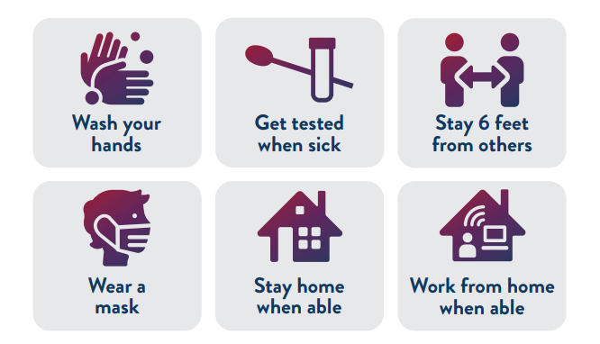 Wash your hands. Get tested when sick. Stay 6 feet away from others. Wear a mask. Stay home when able. Work from home when able.