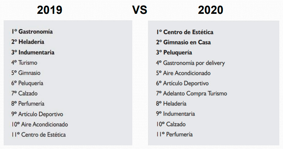 2019 vs. 2020