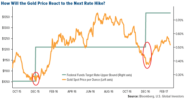 How Will the Gold Price React to the Next Rate Hike?