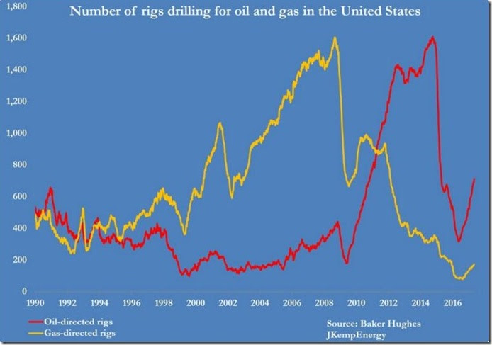May 12 2017 rig count