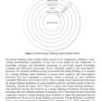 Design Thinking Mental Model