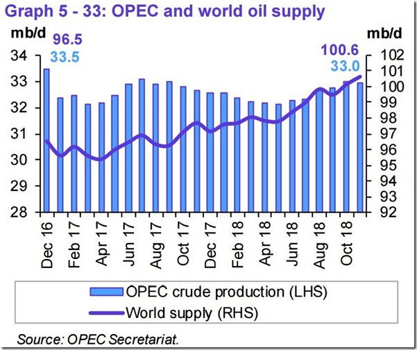 November 2018 OPEC report global oil supply
