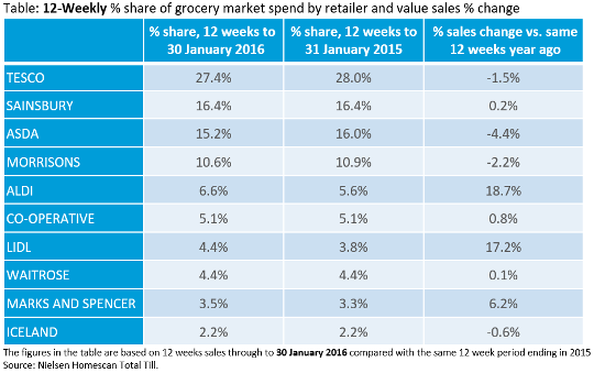 Supermarkets by market share