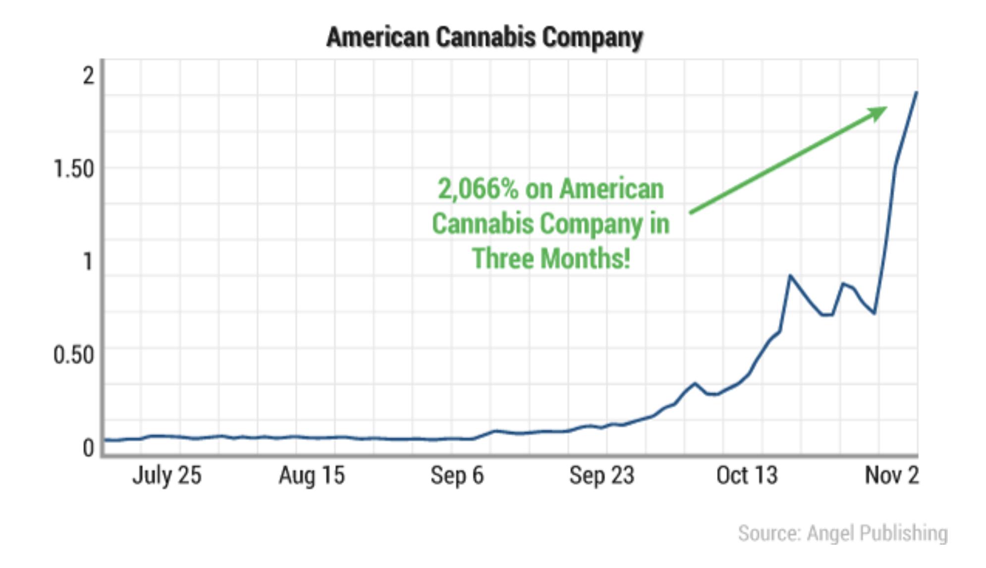 american cannabis