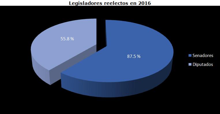 Nota re elecion legisladores