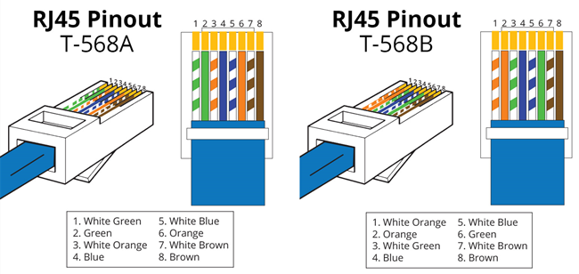 T568A-T568B-Wiring-Standard  Wire Ethernet Diagram on wall socket wiring, communication protocol, cable color coding, switch connection, ip plc gripper block,