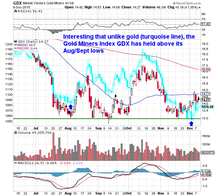 Gold vs Miners
