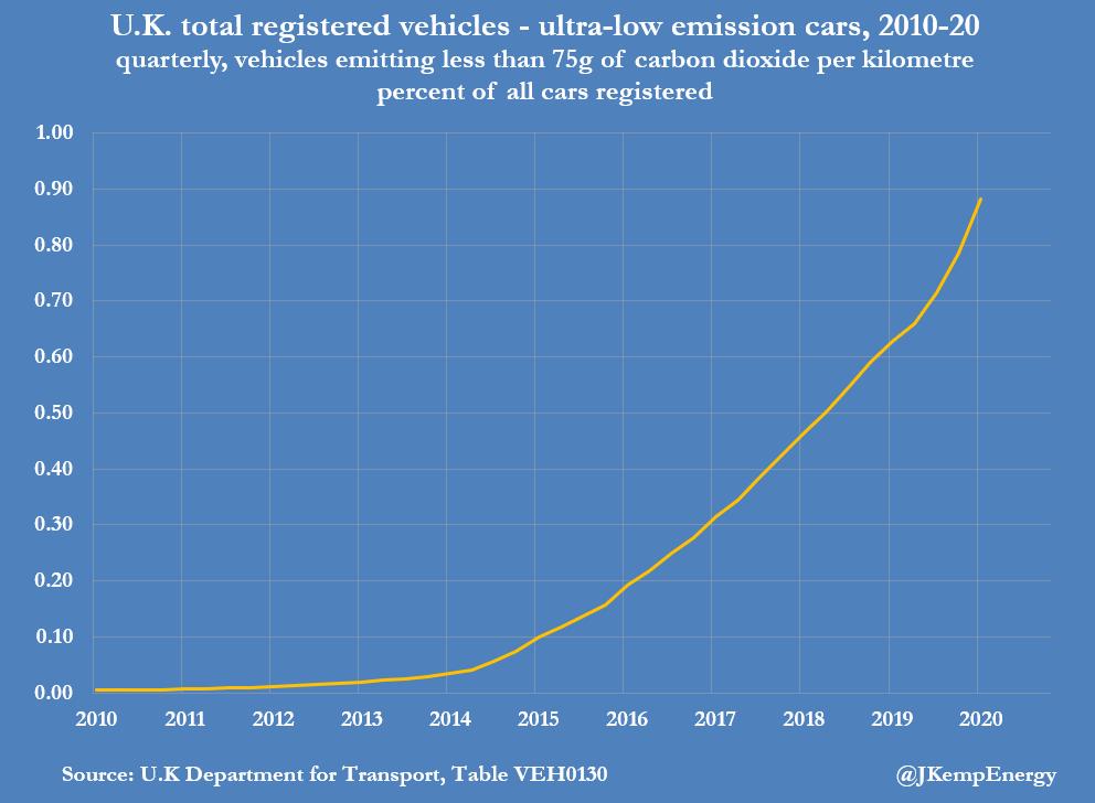 Em movimento: aceleração do crescimento de veículos elétricos no Reino Unido 5