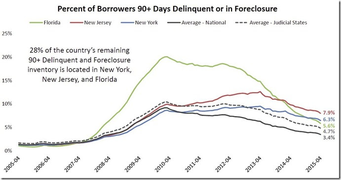 April 2015 LPS percent of borrowers seriously delinquent