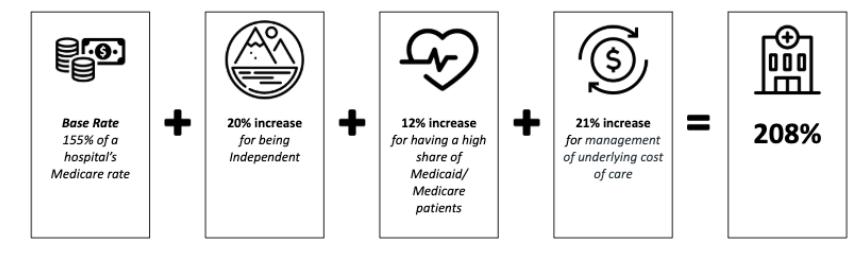 Denver Health reimbursement formula for Colorado Health Option