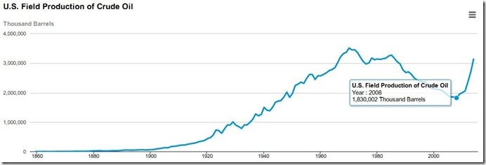 2013 total domestic production