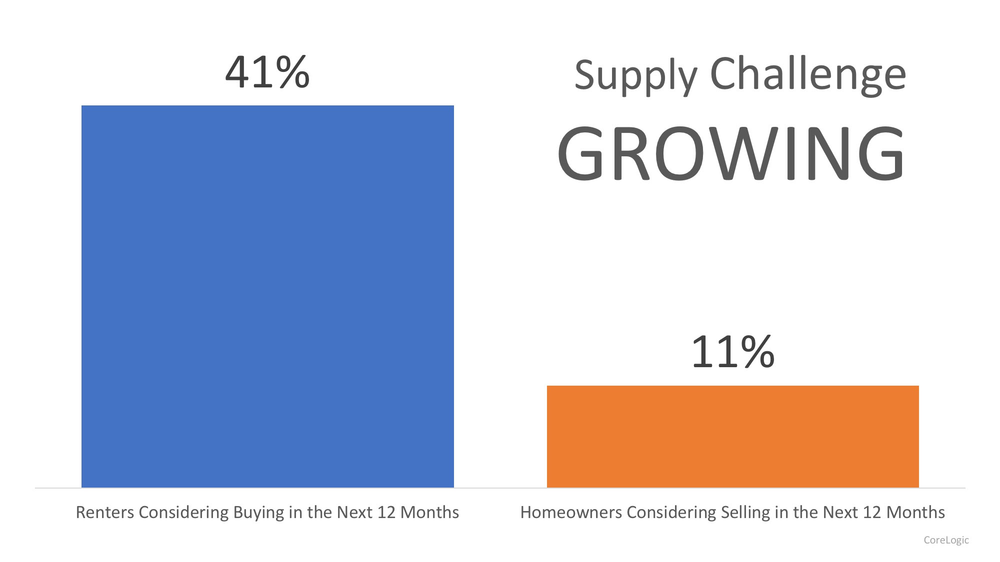 Demand for Homes to Buy Continues to Climb | MyKCM