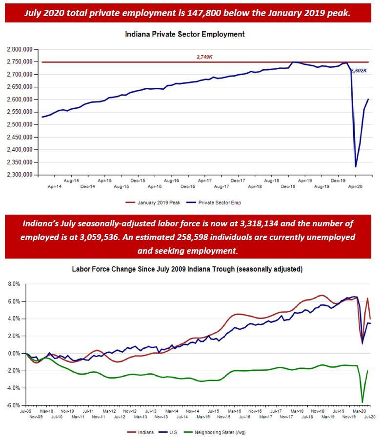 July 2020 Employment Charts