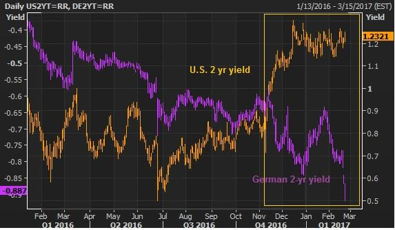 feb 21 german v us 2 yr