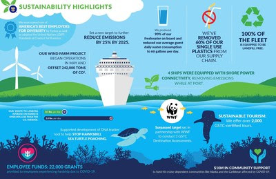 """Royal Caribbean Group Releases 2020 """"Seastainability"""" Report"""