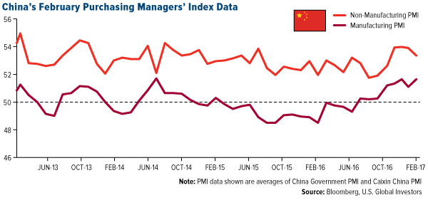 China's February Purchasing Managers' Index Data