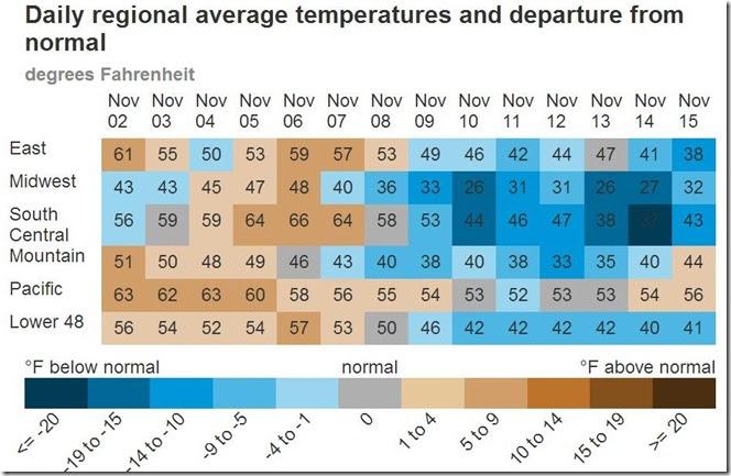 November 16 2018 daily average temps thru Nov 15th