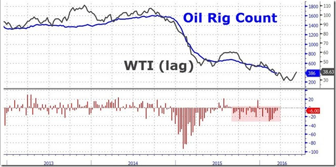 March 11 2016 oil rig count vs WTI price