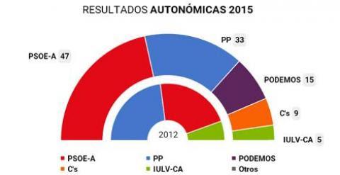 Gráfico de los resultados en Andalucía