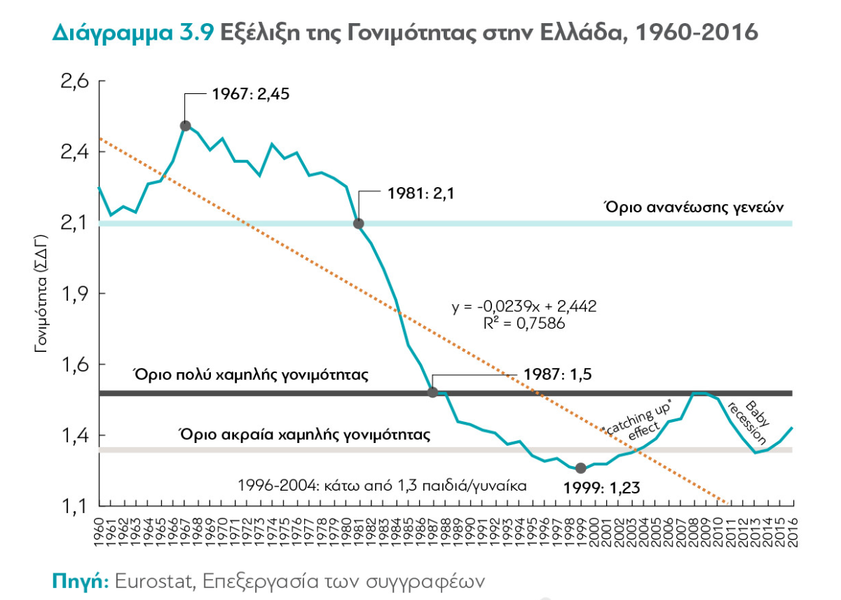 Εξέλιξη της Γονιμότητας στην Ελλάδα