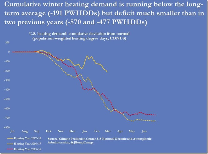 March 3 2018 seasonal heating demand up til February 23rd