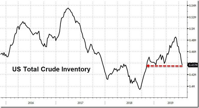 August 1 2019 crude inventories as of July 26th
