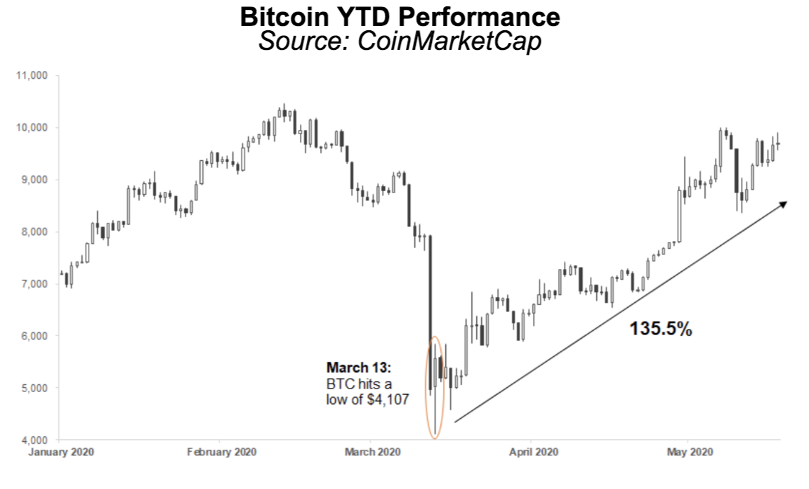 bitcoin performance