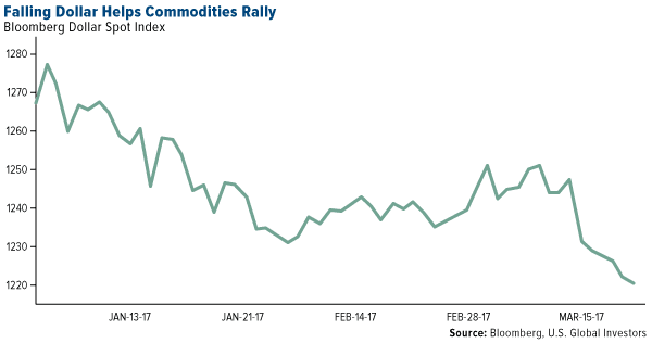 Falling Dollar Helps Commodities Rally