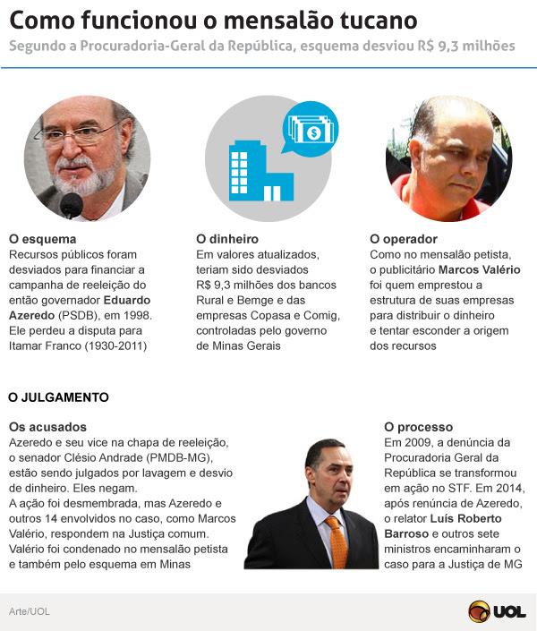 http://imguol.com/c/infograficos/2014/noticias/mensalaomineiro/mensalaomineiro.jpg?v6