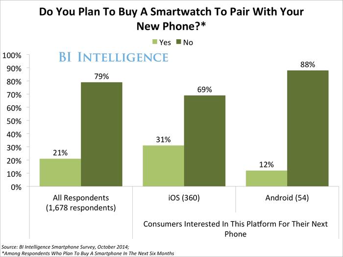SmartwatchSurveyResults