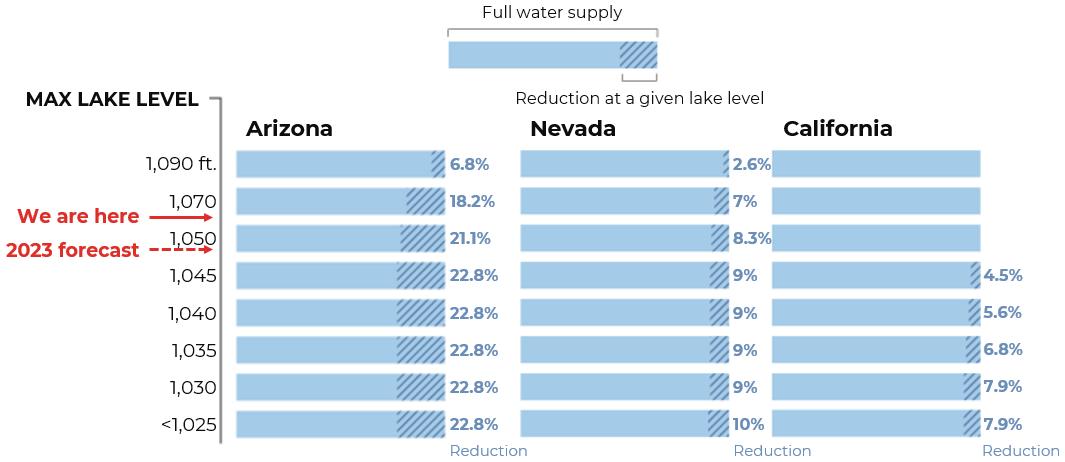 water supply shortage chart