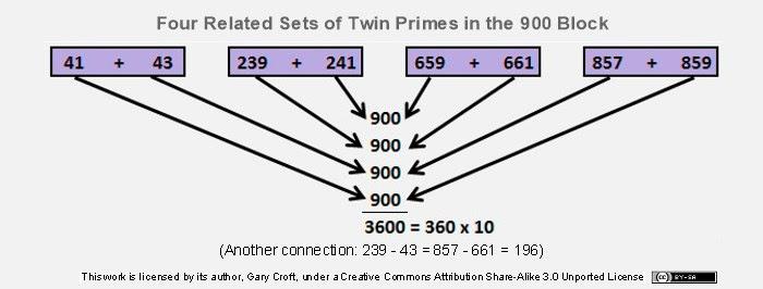 Quatro Conjuntos de primos gémeos com Quatro duplas entrelaçados soma parágrafo 900