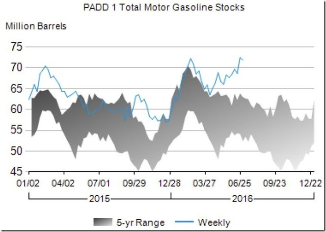 July 9th 2016 PADD 1 gasoline stocks as of July 1st