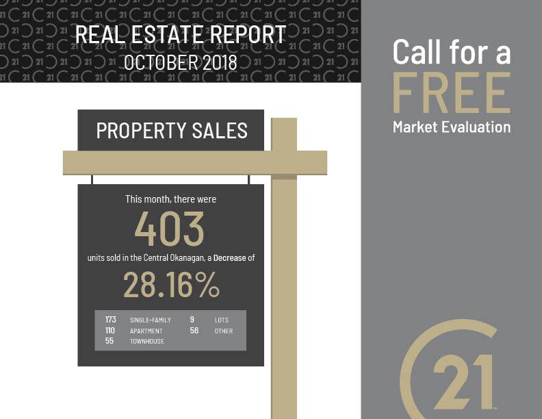October Okanagan Real Estate Sales