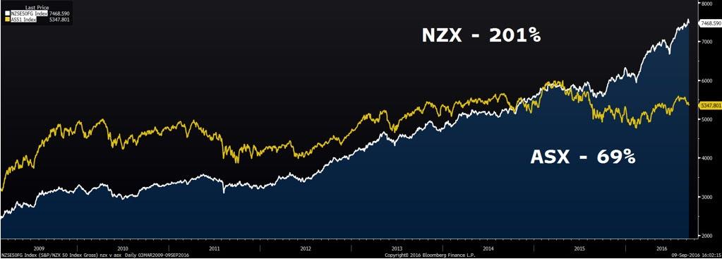 NZX vs ASX
