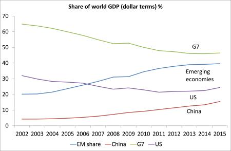 As percentagens do PIB mundial