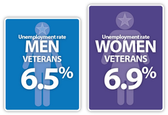 Graphic showing unemployment rates for women and men veterans