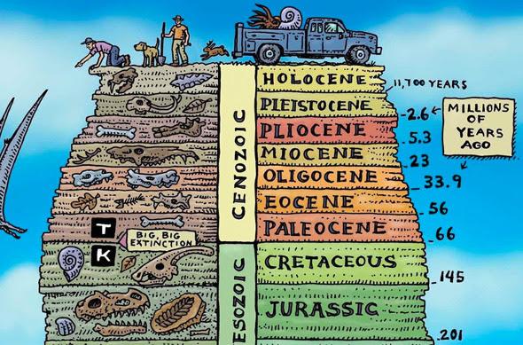 ray troll geologic eras