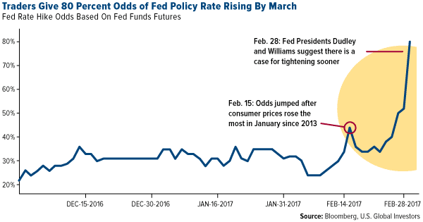 Traders Give 80 Percent Odds of Fed Policy Rate Rising By March
