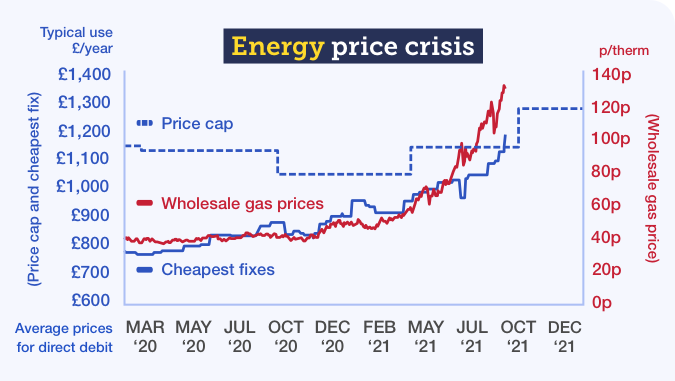 Graph showing how wholesale gas prices and the cheapest fixes have risen since March 2020