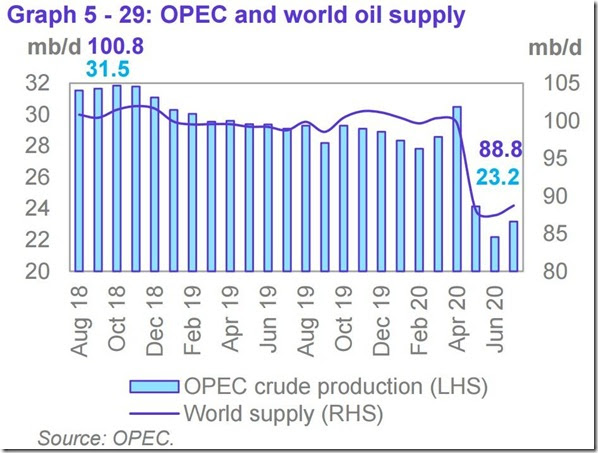 July 2020 OPEC report global oil supply