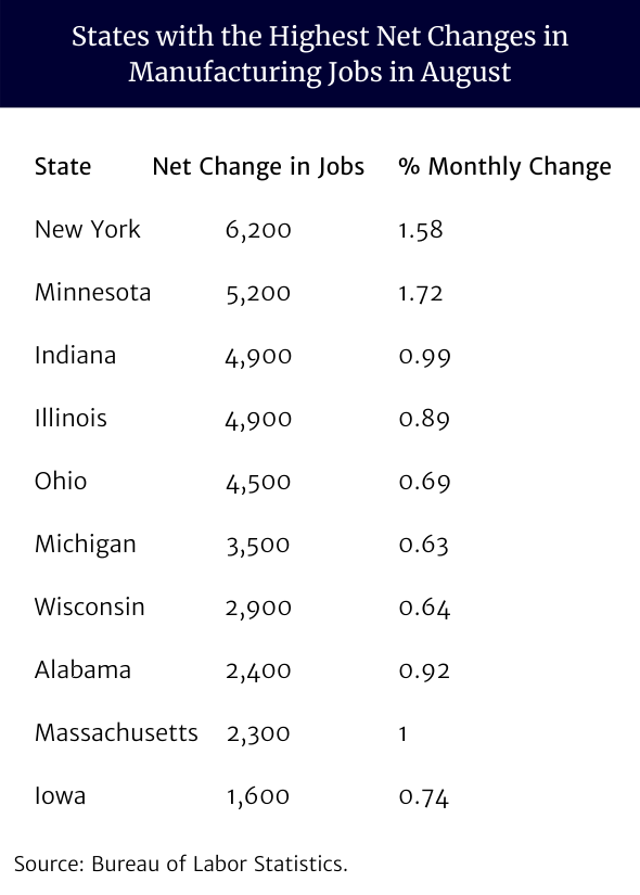 States with the Highest Net Changes in Manufacturing Jobs in August