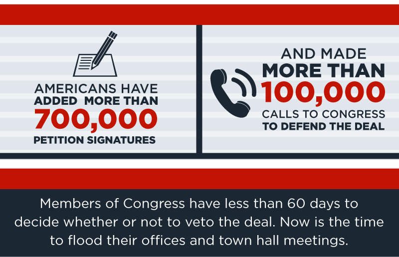 Americans have added more than 700,000 petition signatures  and more than 100,000 calls to Congress to defend the deal. Members of Congress have less than 60 days to decide whether  or not to veto the deal. Now is the time to flood their offices and town hall meetings.